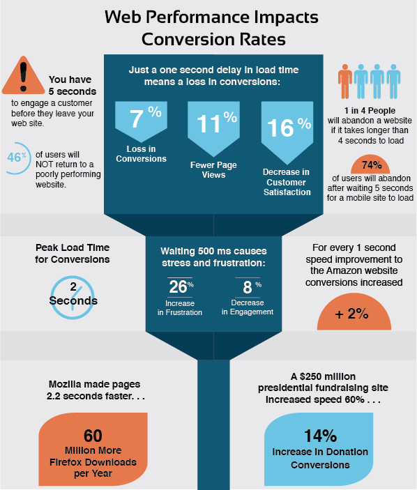 Conversion-Infographic